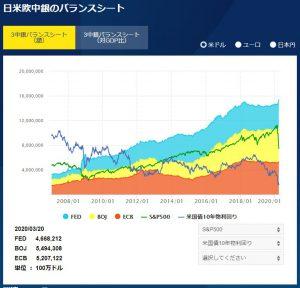日米欧中銀のバランスシート