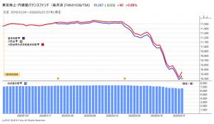 円奏会のチャート