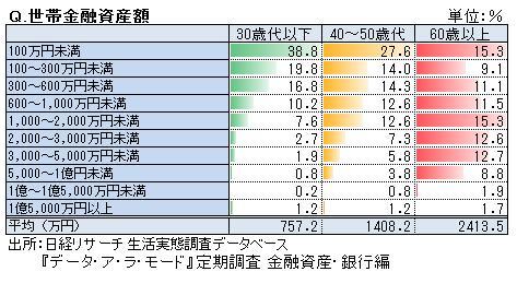 シニア世代の金融資産、平均は2414万円【日経リサーチ調査⑦】 - 資産 ...