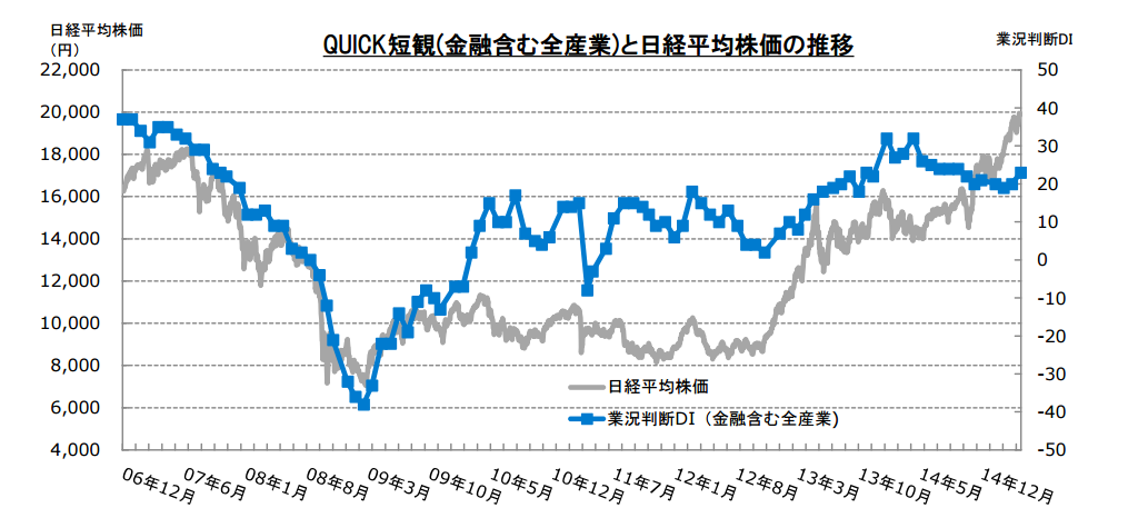 QUICK短観(金融含む全産業)と日経平均株価の推移