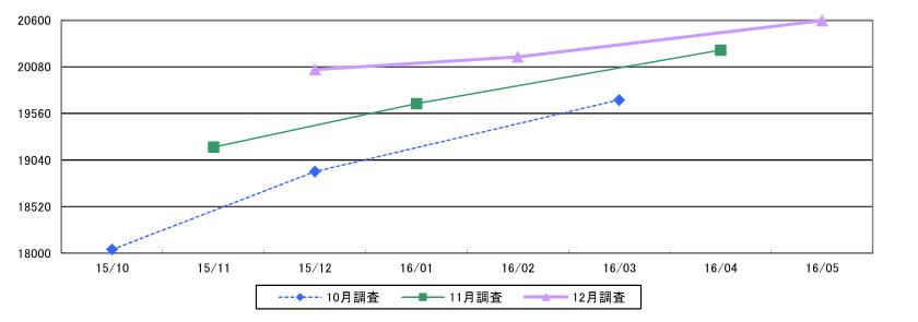 日経平均株価チャート