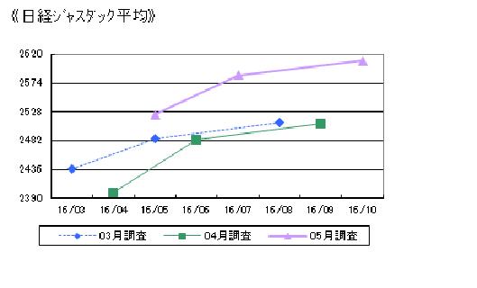 日経ジャスダック平均