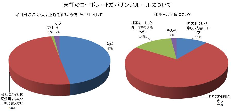 東証のコーポレートガバナンスルールについて(1)(2)