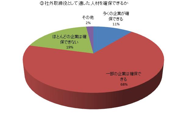 東証のコーポレートガバナンスルールについて(3)