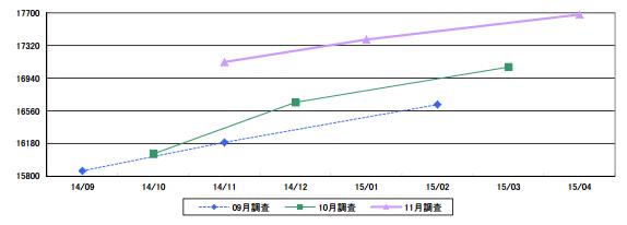 日経平均株価の予想