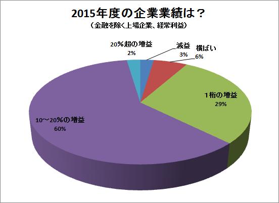 2015年度の企業業績は?