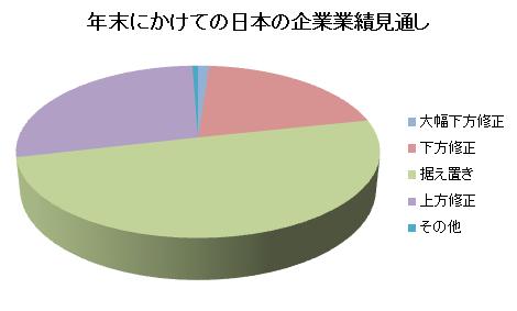 年末にかけての日本の企業業績見通し