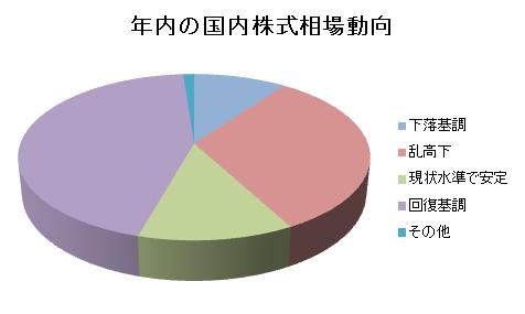 年内の国内株式相場動向