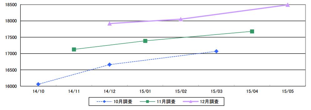 2014年12月8日時点での日経平均株価予想
