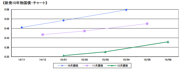 新発10年物国籍・チャート