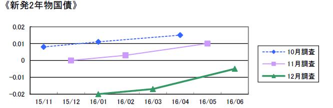 2年債利回りチャート