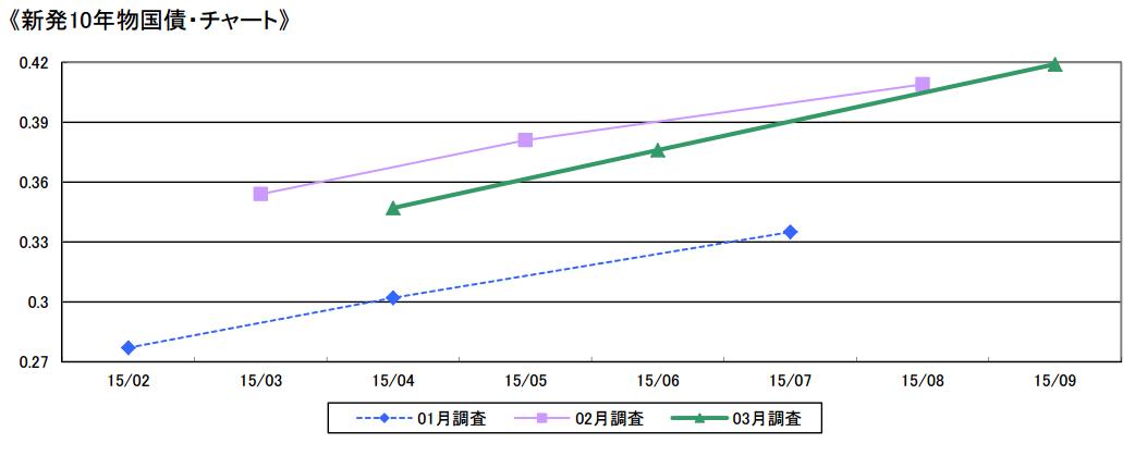 新発10年物国債・チャート