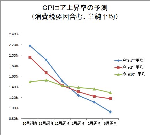 CPIコア上昇率の予測(消費税要因含む、単純平均)