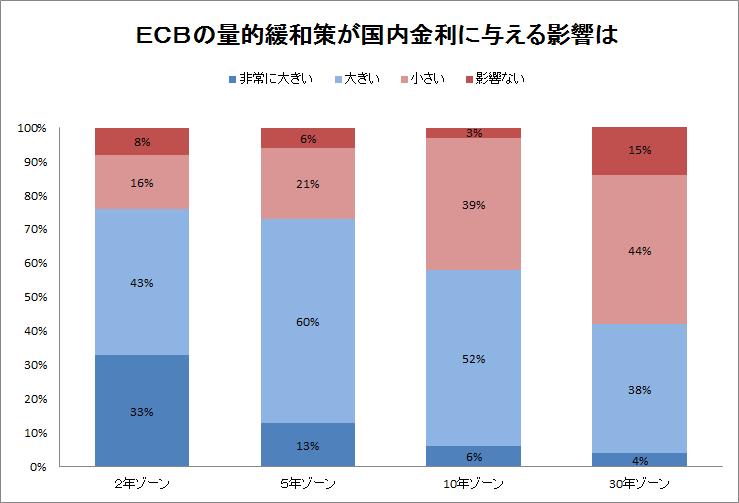 EBCの量的緩和策が国内金利に与える影響は