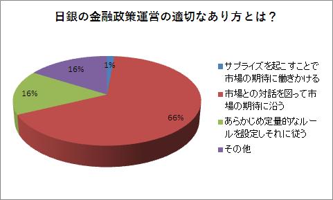日銀金融政策運営