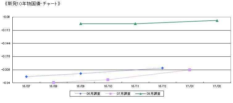 10年債利回りチャート