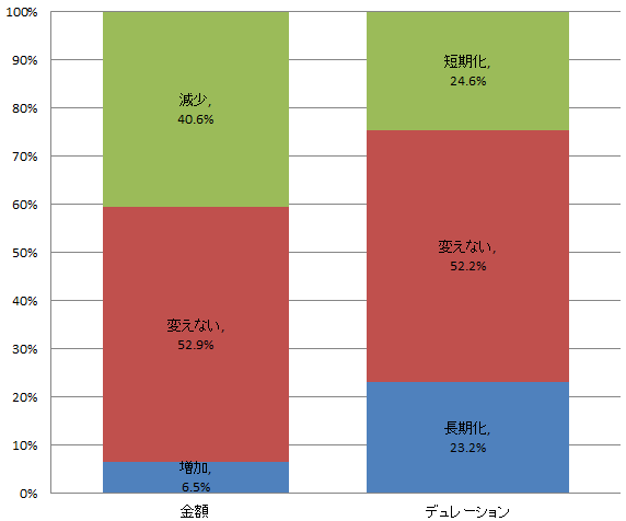 日本の長期金利は底値圏?上昇目途は0.6%程度