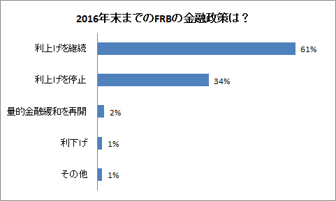 2016年末までのFRBの金融政策は?