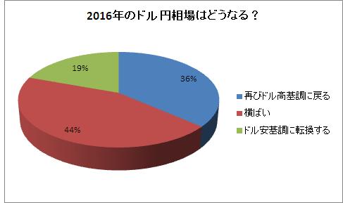 2016年のドル円相場