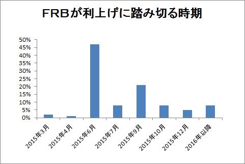 FRBが利上げに踏み切る時期