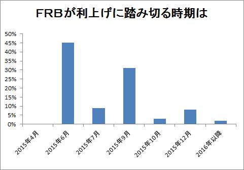 FRBが利上げに踏み切る時期は
