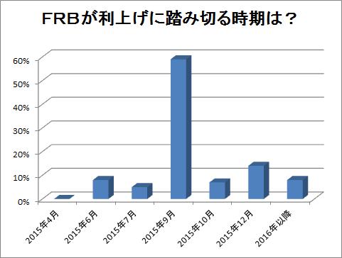 FRBが利上げに踏み切る時期は?