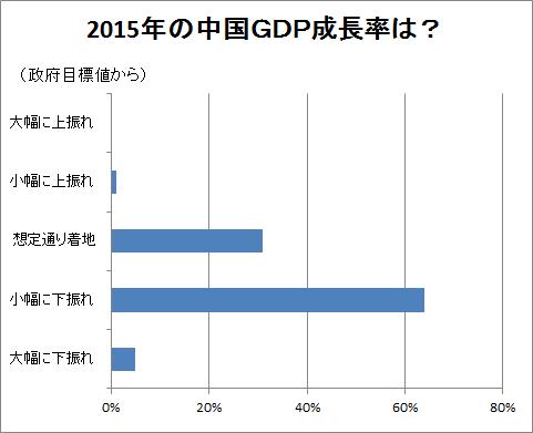 2015年の中国GDP成長率は?