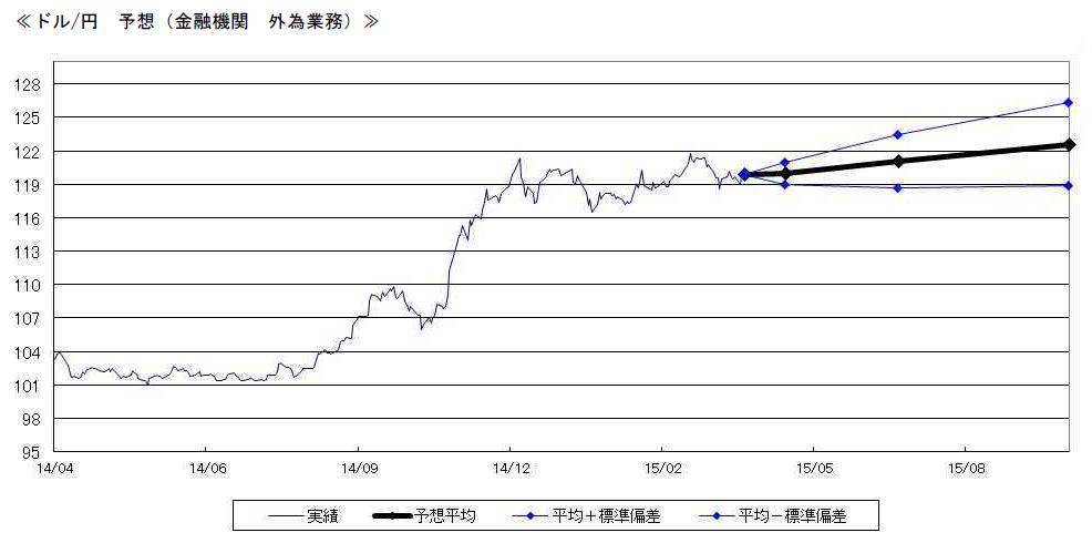 ドル/円 予想 (金融機関 外為業務)