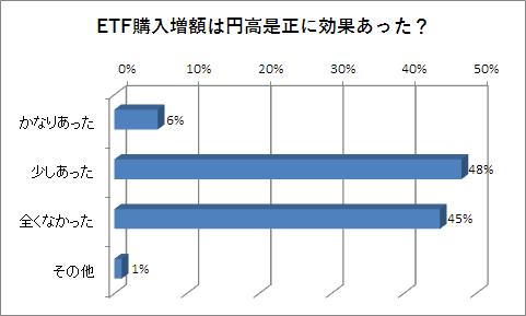 ETF買い入れ増額