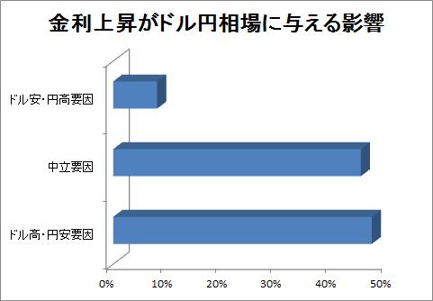 金利上昇がドル円相場に与える影響