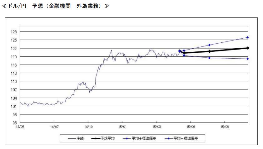 ここからのドル高/円安には慎重予想…ドルの上値重いか