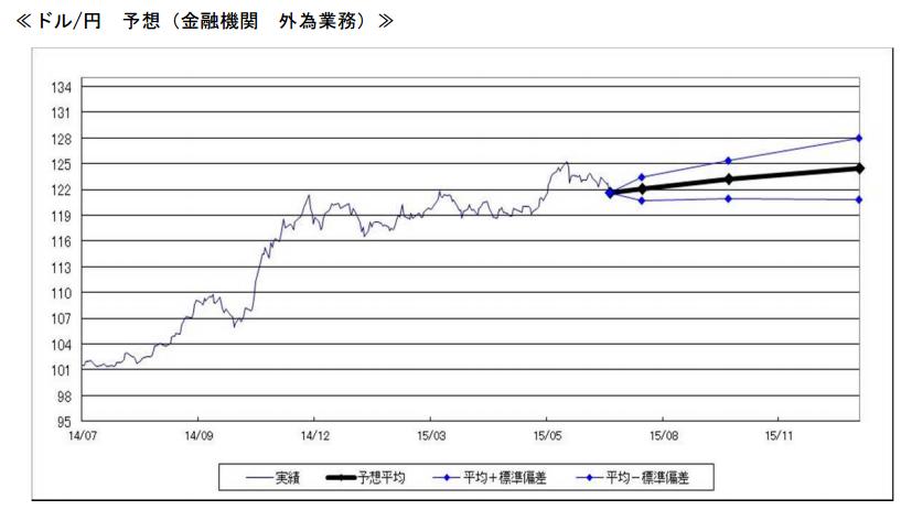ドル/円 予想(金融機関 外為業務)