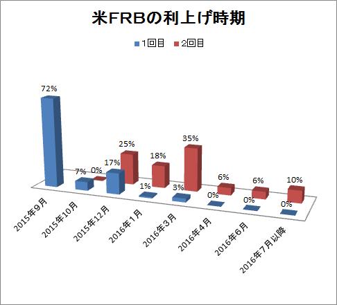 米FRBの利上げ時期