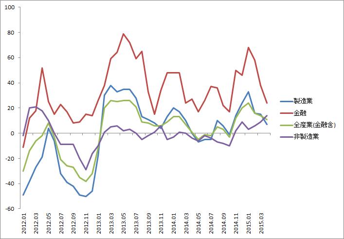 業績上方修正ペースが伸び悩む...全産業DIは3か月連続で低下