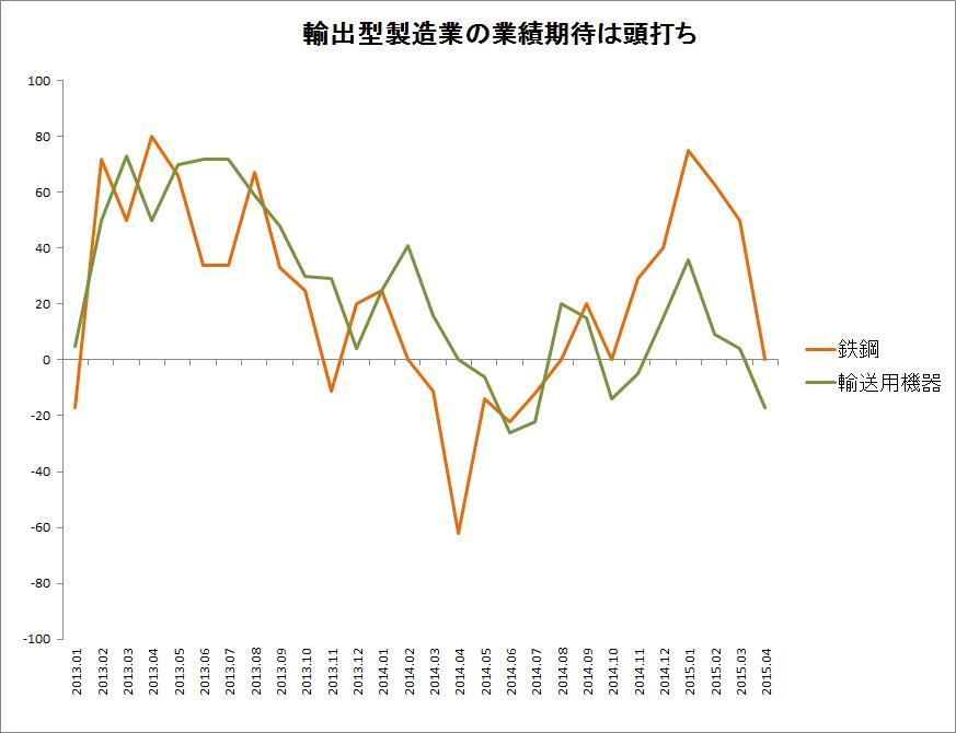 輸出型製造業の業績期待は頭打ち