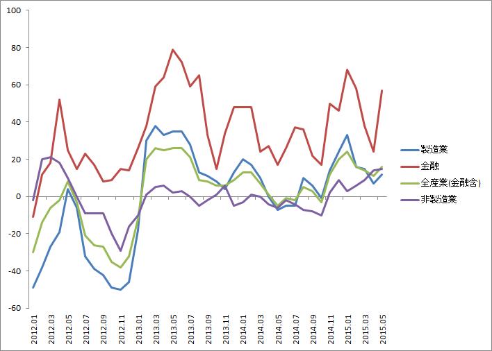業績上方修正ペースが再加速…全産業DIは4カ月ぶりに改善