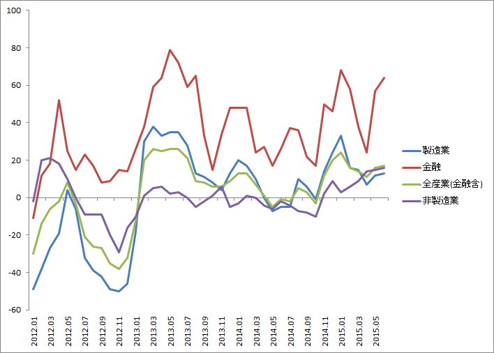 市場の業績改善期待は持続…全産業DIは2カ月連続で改善