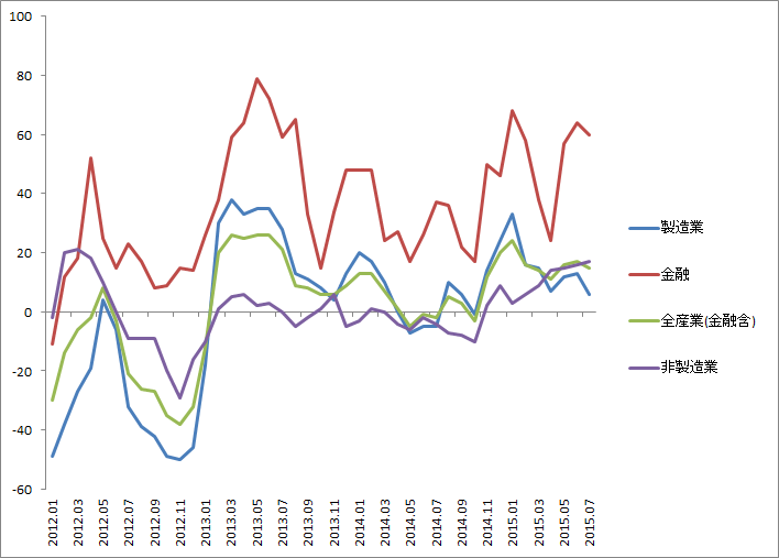 全産業DIはプラス幅が縮小…業績期待がやや鈍る