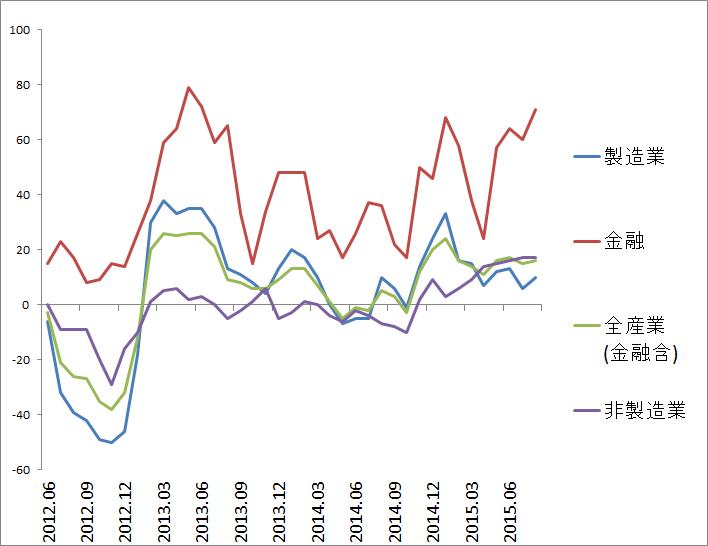 市場の業績期待は底堅い…全産業DIはプラス幅が微増