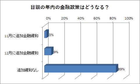 日銀金融政策