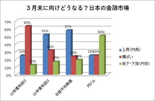 日本金融市場