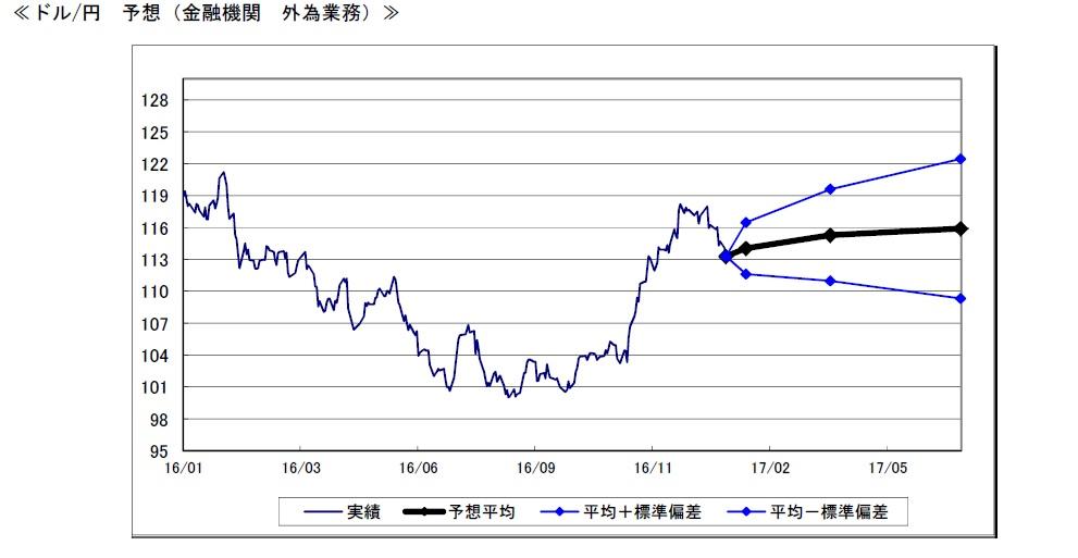 ドル円予想チャート