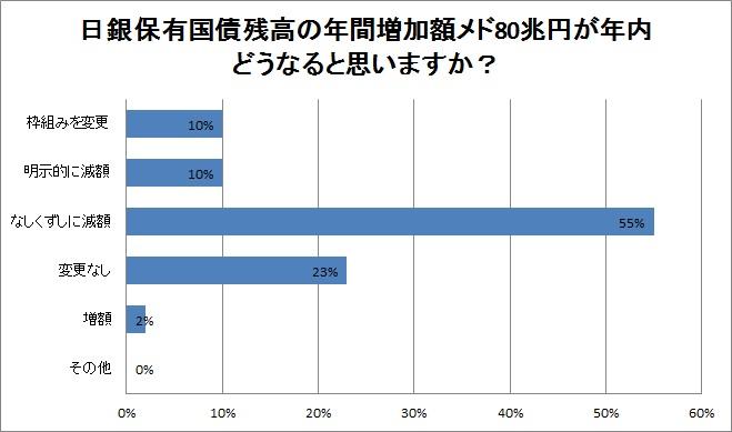 日銀国債保有残高80兆円