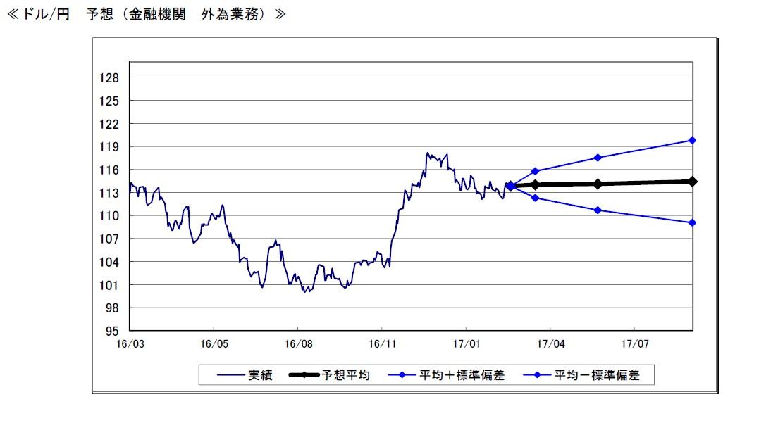 3月調査・ドル円予想