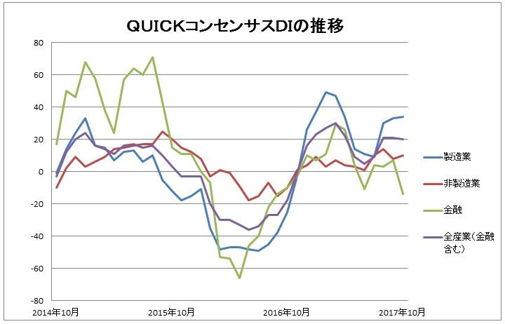 コンセンサスDI グラフ