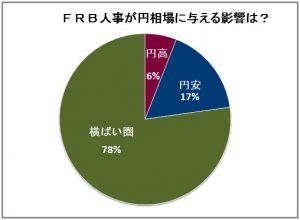 FRB人事の円相場への影響