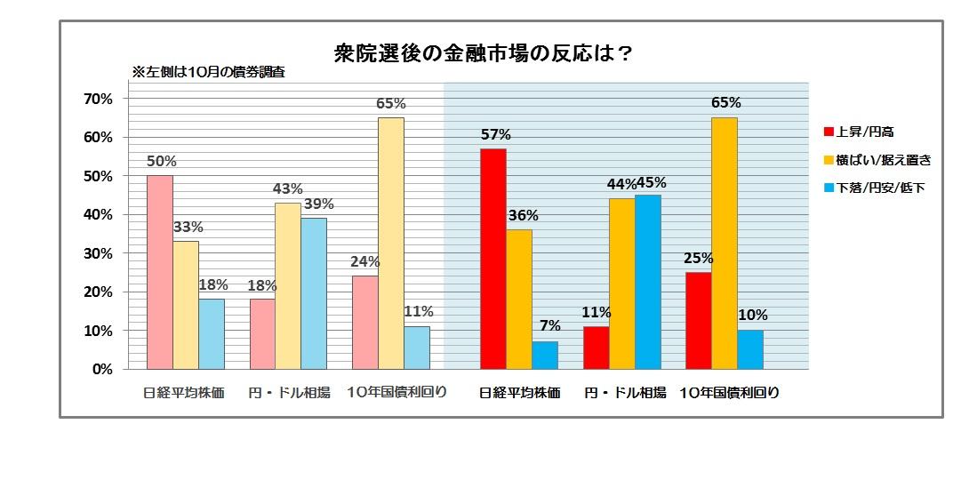 月次調査 グラフ