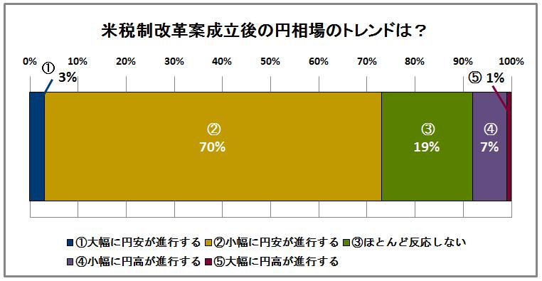 米税制改革後の為替
