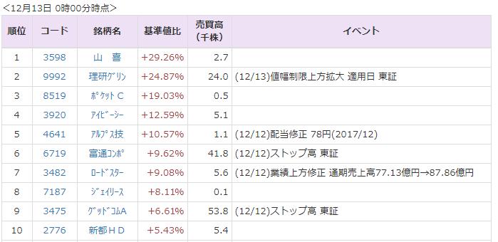 アルプス 技研 株価