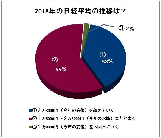 2018年の日経平均(QUICK短観)